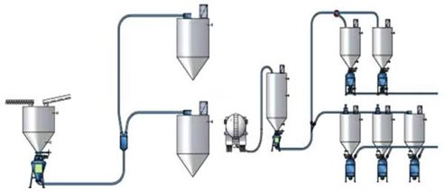 Dense Phase Pneumatic Conveying